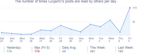 How many times Lucjanrc's posts are read daily