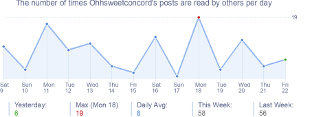 How many times Ohhsweetconcord's posts are read daily