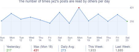 How many times jw2's posts are read daily