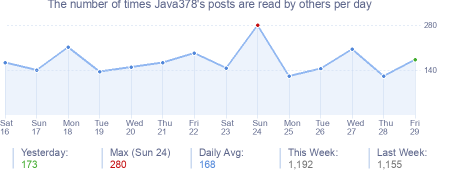 How many times Java378's posts are read daily