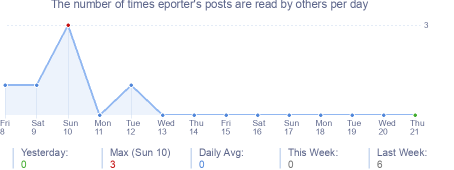 How many times eporter's posts are read daily