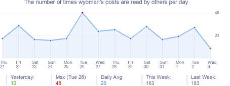 How many times wyoman's posts are read daily