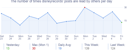 How many times disneyrecords's posts are read daily