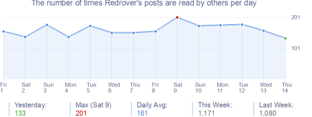 How many times Redrover's posts are read daily