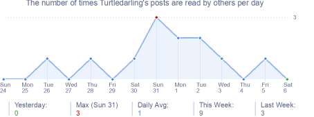 How many times Turtledarling's posts are read daily