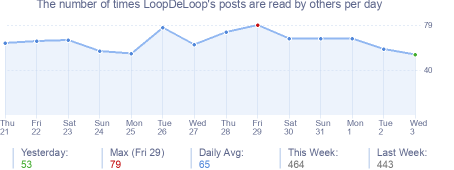 How many times LoopDeLoop's posts are read daily