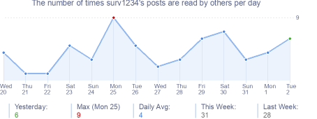 How many times surv1234's posts are read daily