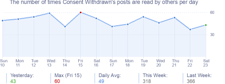 How many times Consent Withdrawn's posts are read daily