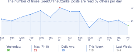 How many times GeekOfTheOzarks's posts are read daily