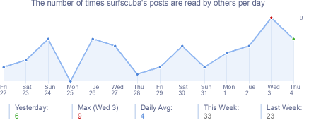 How many times surfscuba's posts are read daily