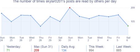 How many times skylar0201's posts are read daily