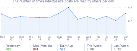 How many times robertpasa's posts are read daily
