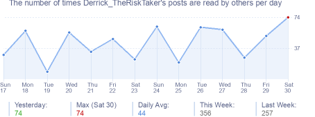 How many times Derrick_TheRiskTaker's posts are read daily