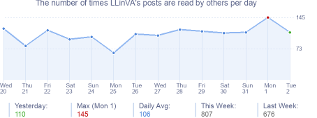 How many times LLinVA's posts are read daily