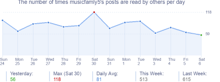 How many times musicfamly5's posts are read daily
