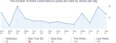 How many times CareFreeAZ's posts are read daily