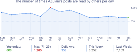 How many times AZLiam's posts are read daily