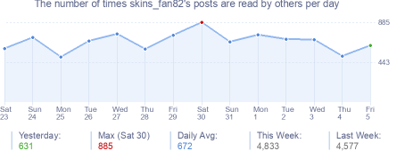 How many times skins_fan82's posts are read daily