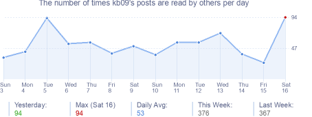 How many times kb09's posts are read daily
