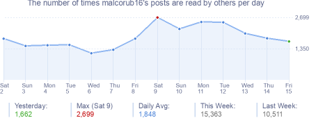 How many times malcorub16's posts are read daily