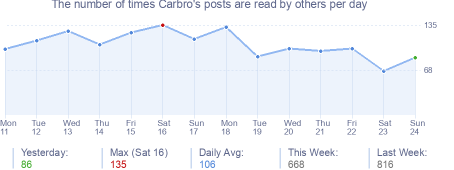 How many times Carbro's posts are read daily