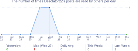 How many times Desolator22's posts are read daily
