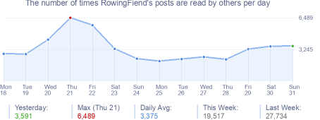How many times RowingFiend's posts are read daily