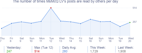 How many times MsMcQ LV's posts are read daily
