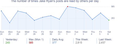 How many times Jake Ryan's posts are read daily