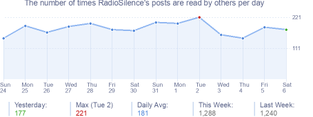 How many times RadioSilence's posts are read daily