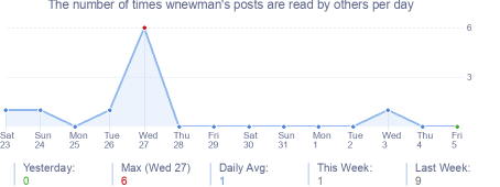 How many times wnewman's posts are read daily