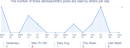 How many times danissa2408's posts are read daily