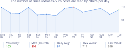 How many times redroses777's posts are read daily