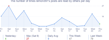 How many times lemon397's posts are read daily