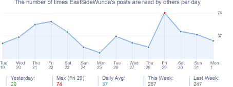 How many times EastSideWunda's posts are read daily