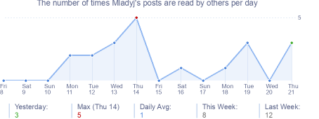 How many times Mladyj's posts are read daily