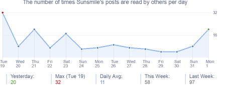 How many times Sunsmile's posts are read daily