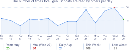 How many times total_genius's posts are read daily