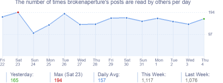 How many times brokenaperture's posts are read daily