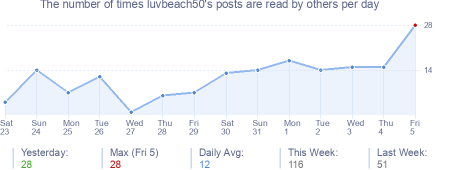 How many times luvbeach50's posts are read daily