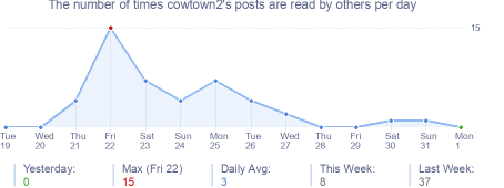 How many times cowtown2's posts are read daily