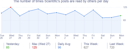 How many times Scientific's posts are read daily