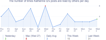 How many times Katherine Q's posts are read daily