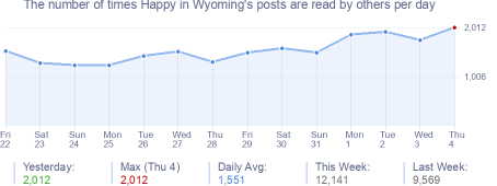 How many times Happy in Wyoming's posts are read daily