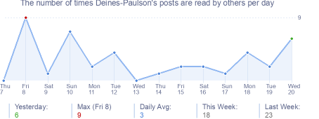 How many times Deines-Paulson's posts are read daily