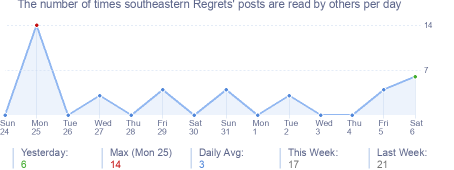 How many times southeastern Regrets's posts are read daily