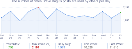 How many times Steve Bagu's posts are read daily