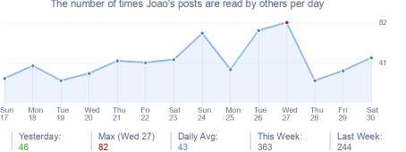 How many times Joao's posts are read daily