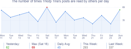 How many times Trkstp Tina's posts are read daily