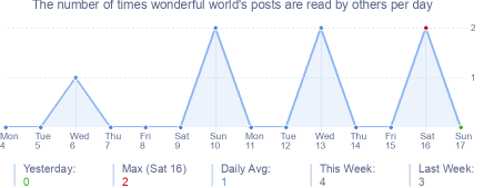 How many times wonderful world's posts are read daily